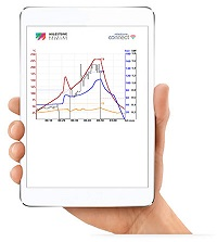 Remote laboratory monitoring app for microwave digestion system