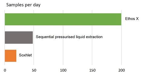 Environmental sample extraction productivity