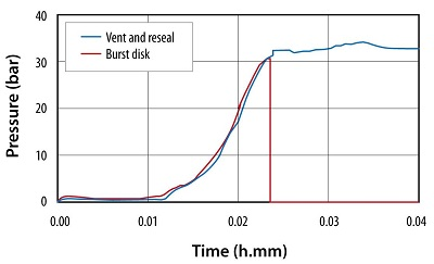 Vent and reseal technology vs burst disk